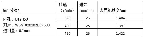 Titanium alloy boring parameters